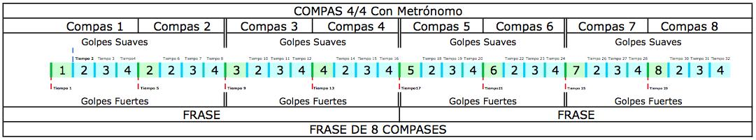 Sabes Que Son Los Tiempos Compases Y Frases Curso De Dj