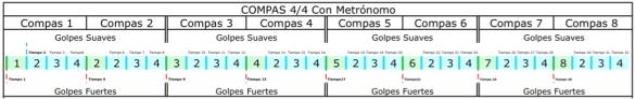 32 Tiempos 8 Compases